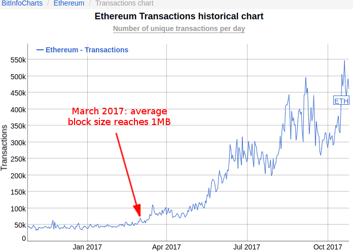 Ethereum transaction rate