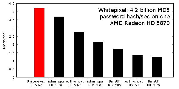 Whitepixel breaks 28 6 billion password/sec